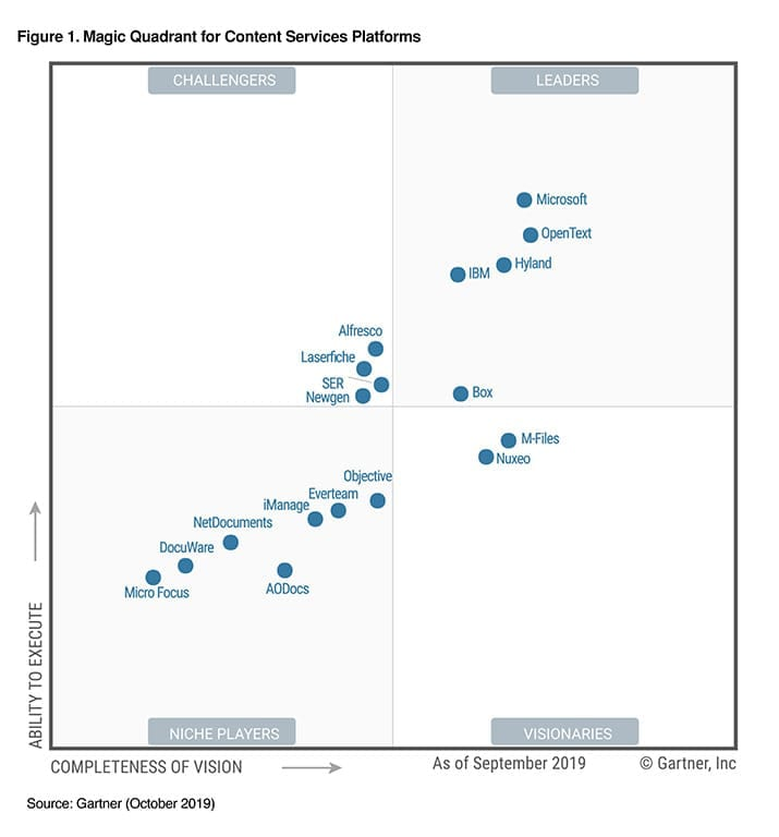 The Forrester Wave™: ECM Content Platforms report